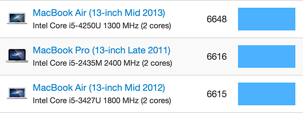 Comparaison des performances 2012 et 2013 du MacBook Air