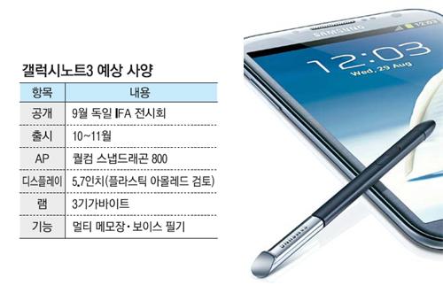 Caractéristiques techniques du Galaxy Note III