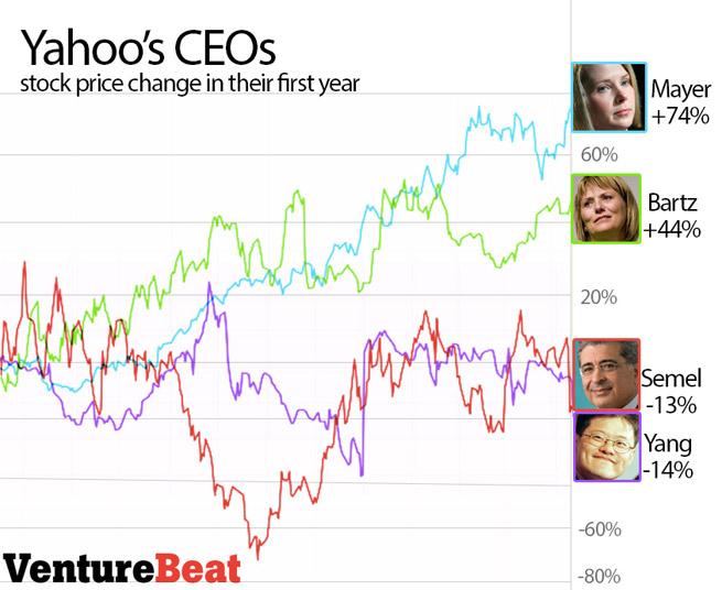 Première année de Yahoo suite à la mise en place d'un nouveau PDG