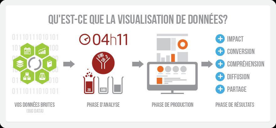 Qu'est-ce que la visualisation de données?
