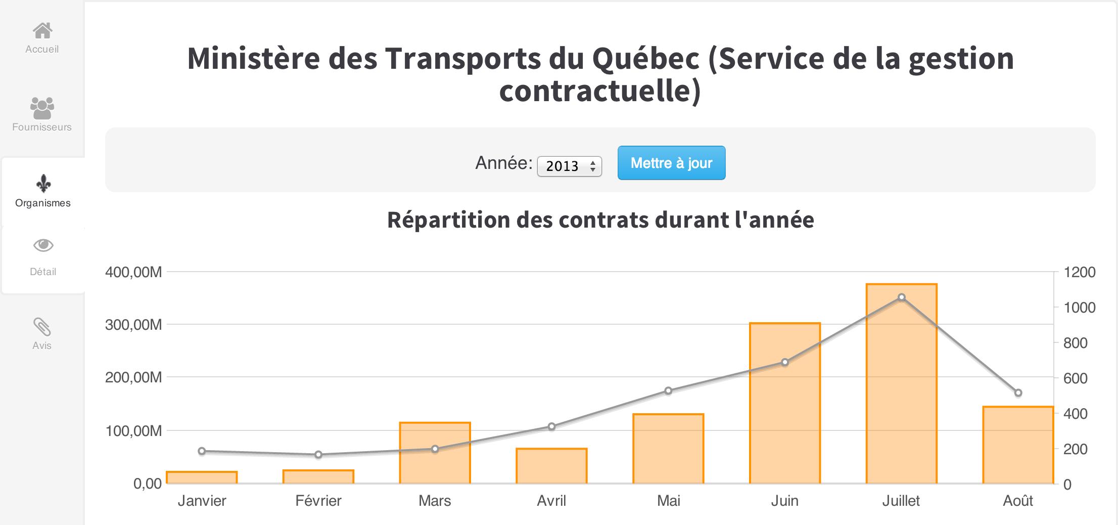 Un aperçu des graphiques générés par l'Analyseur de contrats publics québécois