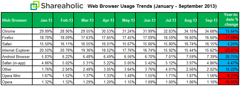 shareaholic-web-browser-data-Oct-13