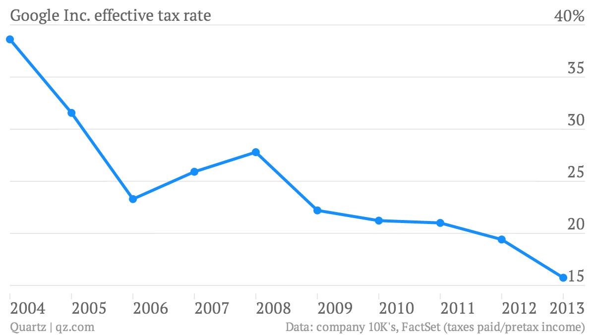 google-inc-effective-tax-rate-tax-rate_chartbuilder1