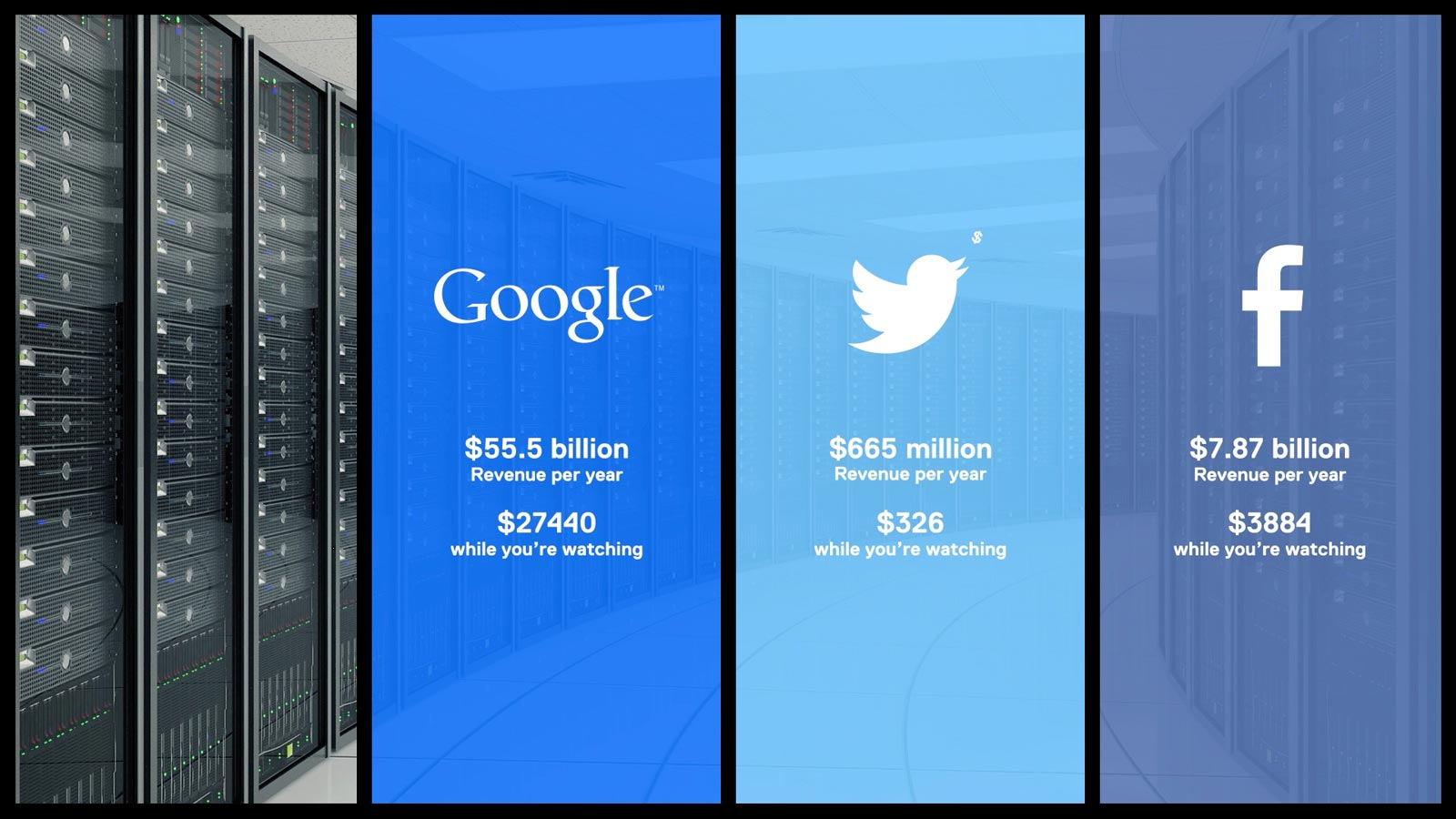 Les revenus annuels de Google, Twitter et Facebook (Image : Do Not Track).