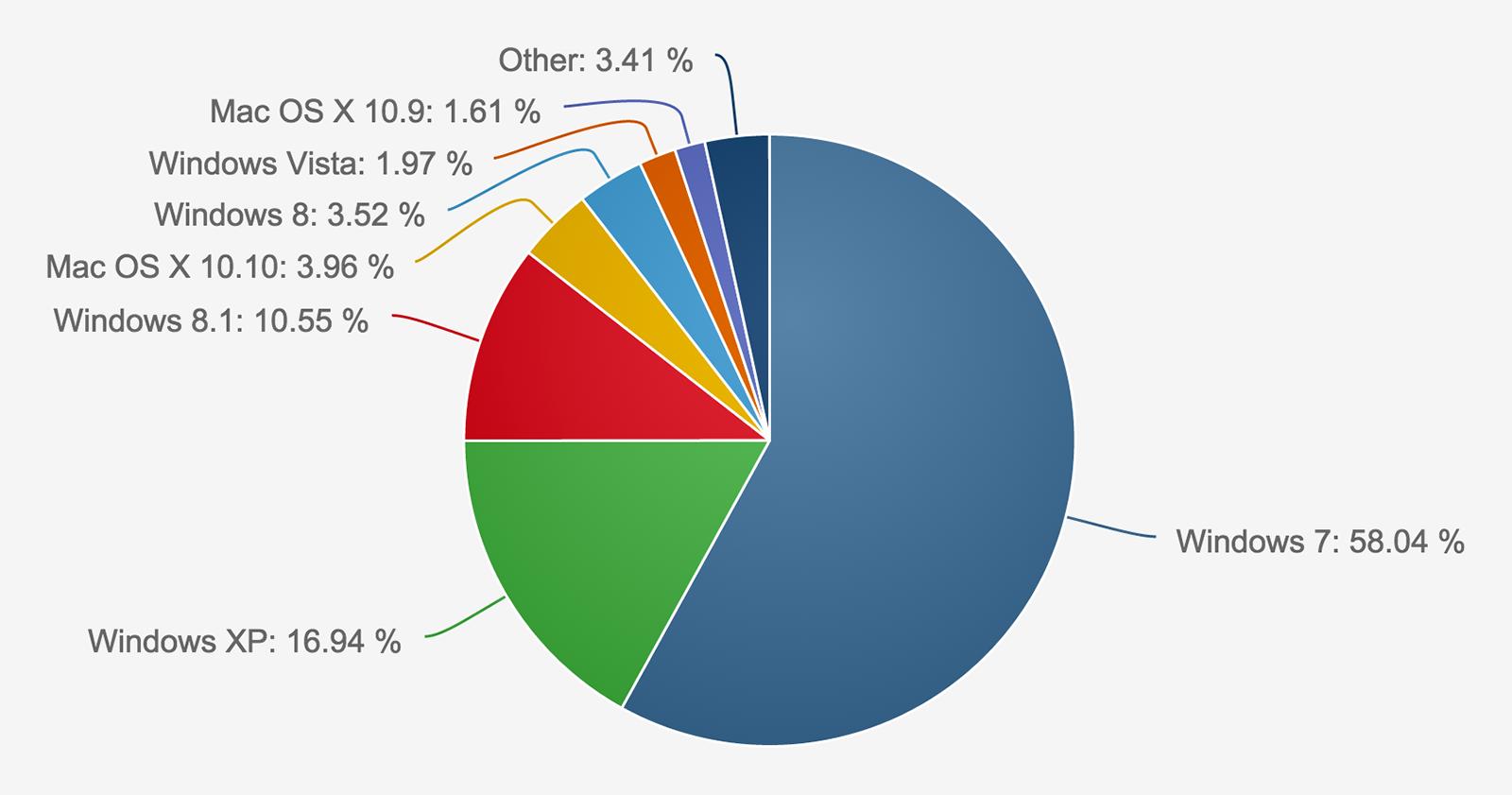 Les parts de marché des systèmes d'exploitation selon Net Applications (excluant les appareils mobiles) pour le mois de mars 2015.