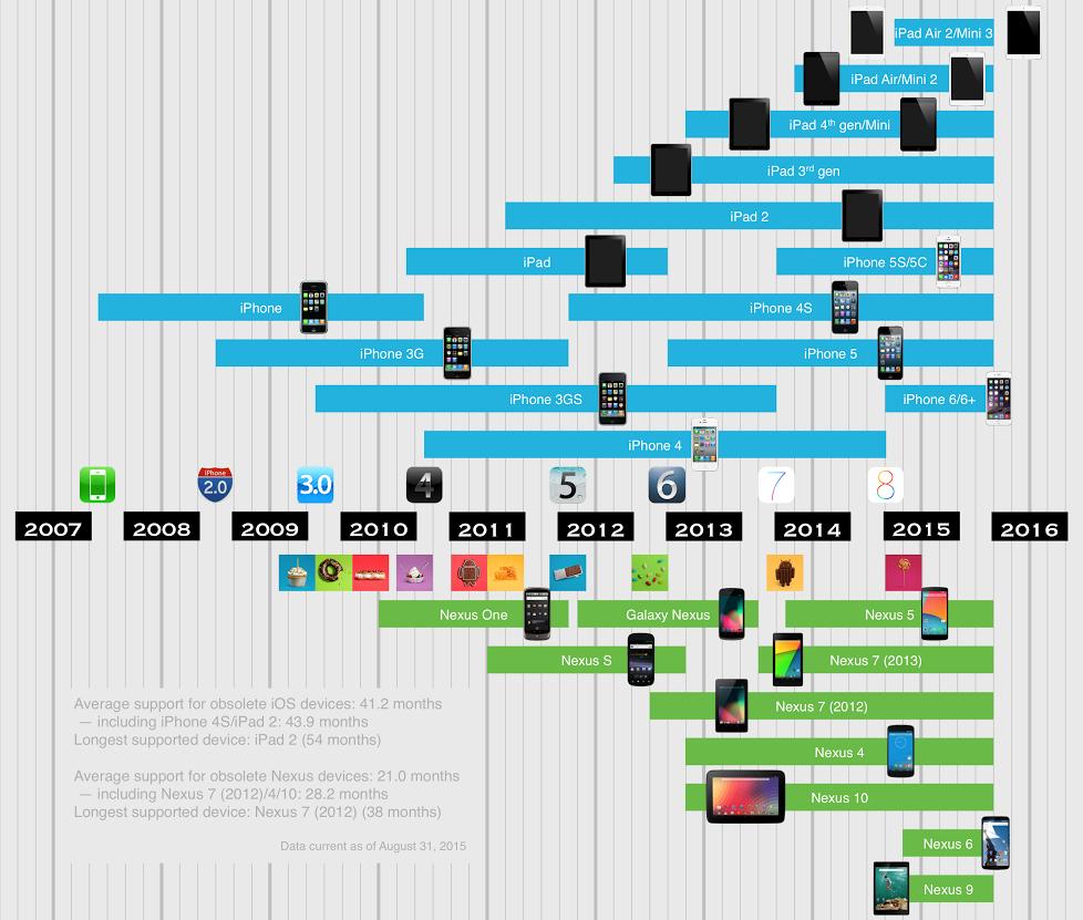 Infographie comparant le soutien des appareils iOS et Nexus (Image : Android Police).