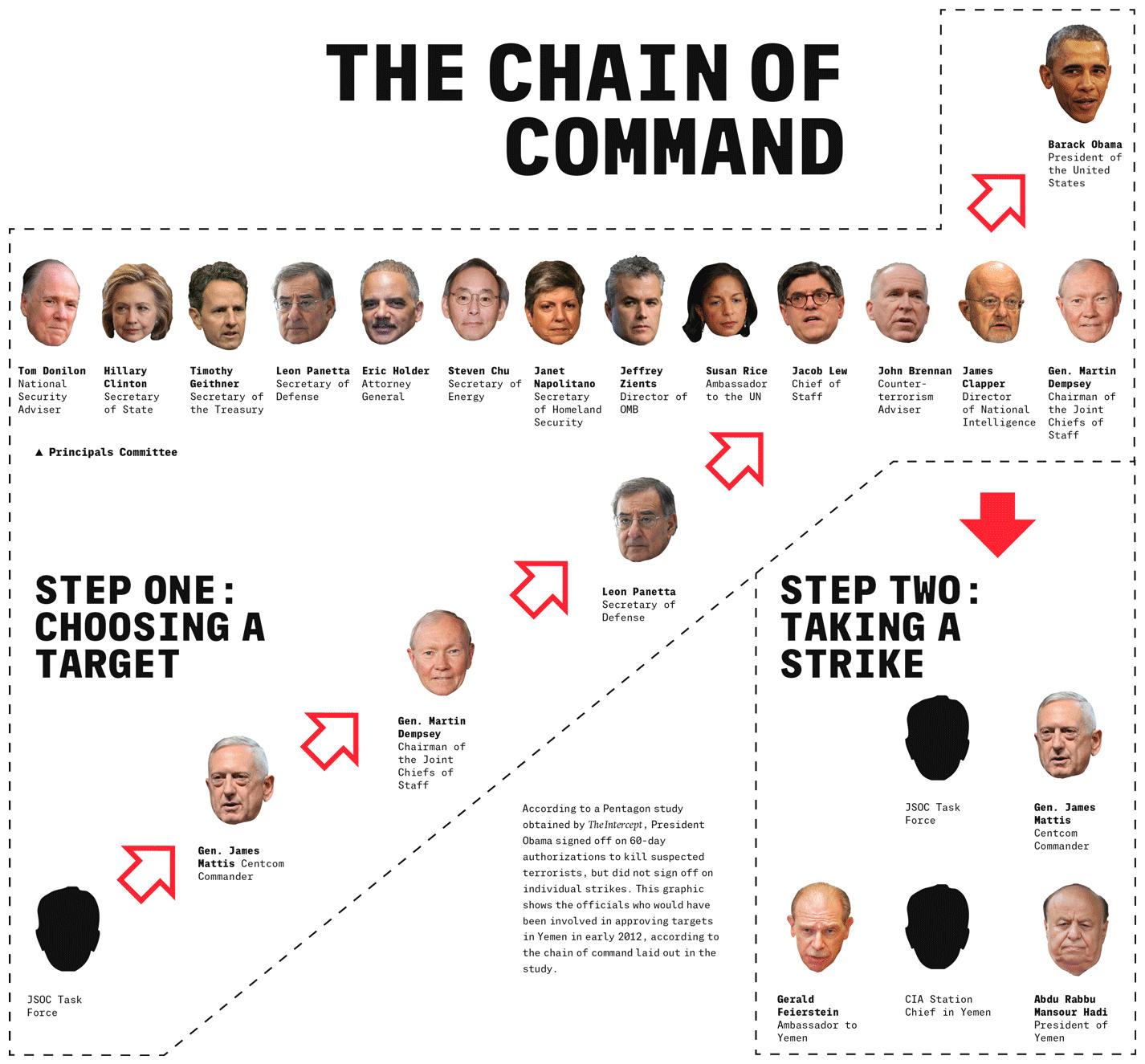 La chaîne de commandement (Infographie: The Intercept).