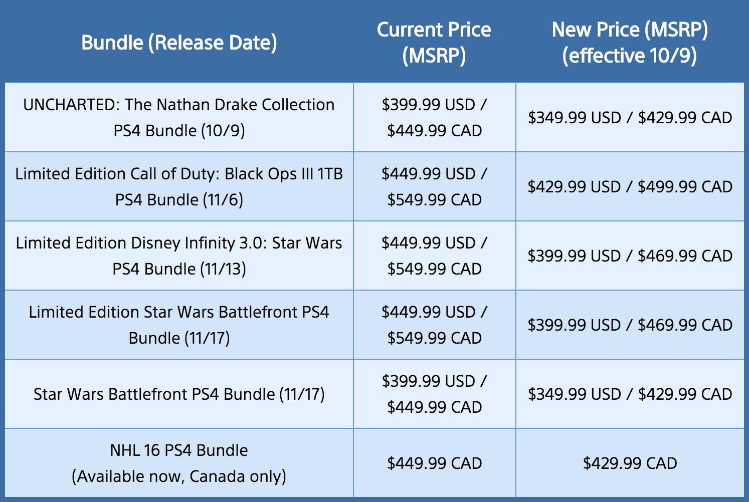 La liste de prix de la PlayStation4 selon les modèles.