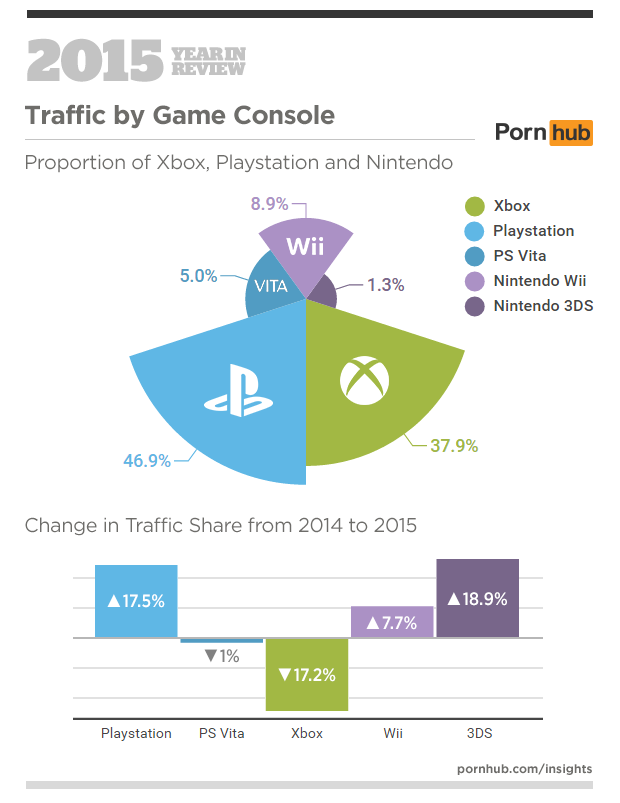 5-pornhub-insights-2015-year-in-review-console