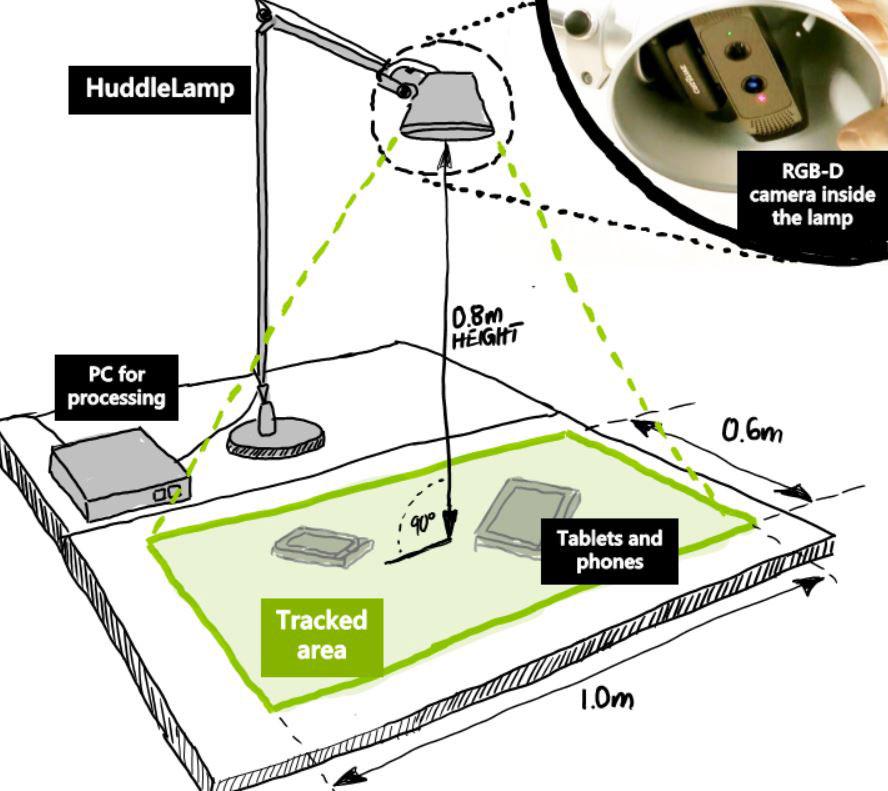 Schéma d'une surface de travail équipée d'une HuddleLamp.
