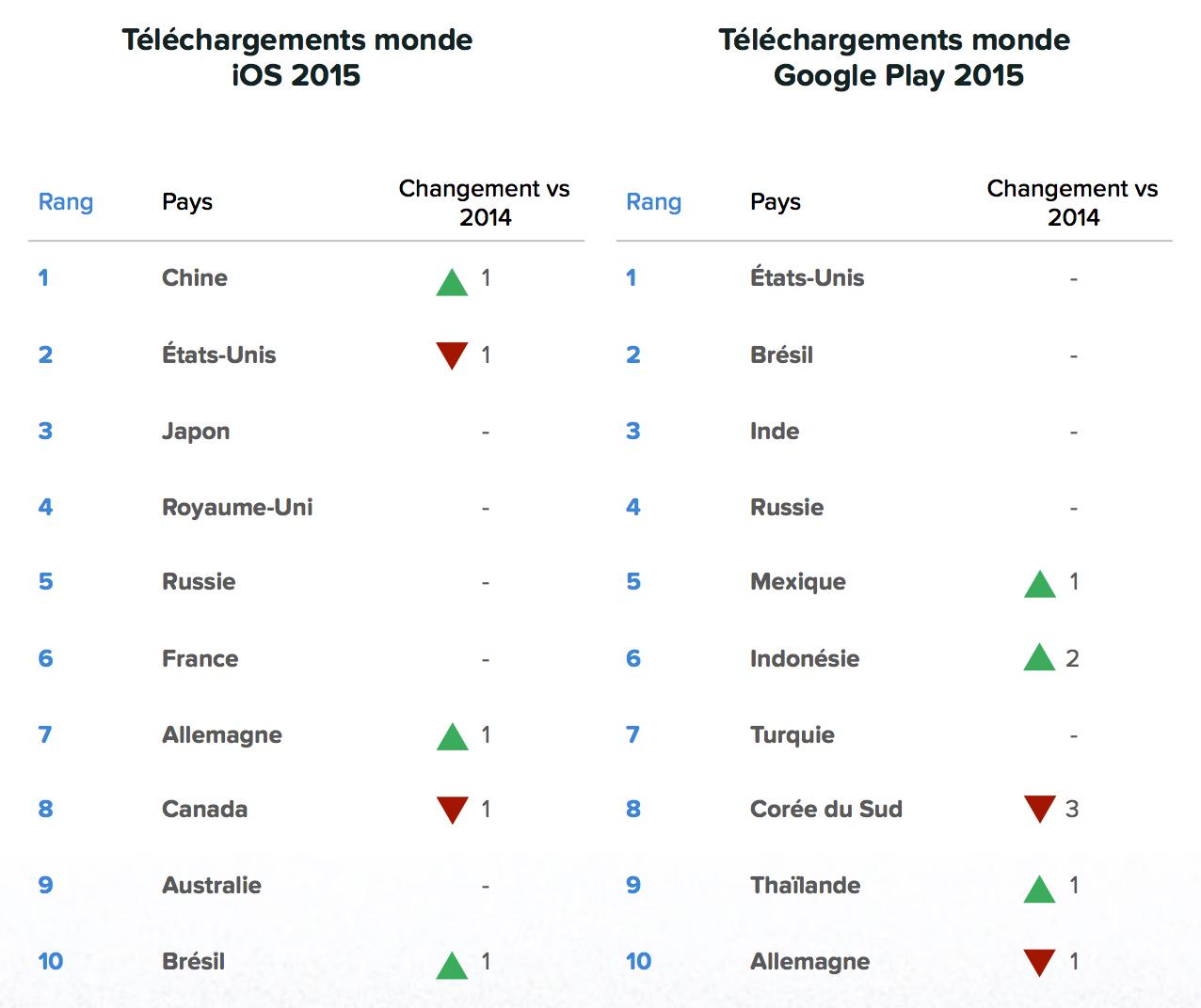 Le classement des pays selon le nombre de téléchargements iOS et Android (Image: AppAnnie).
