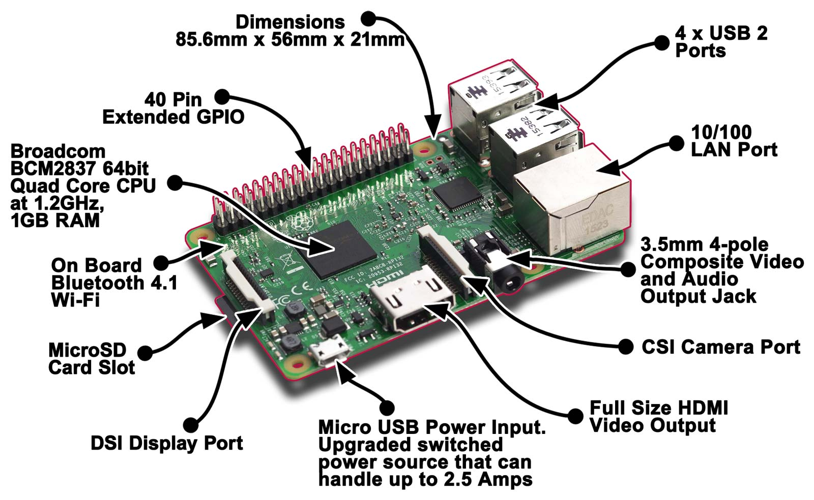 Un résumé des composantes du RaspberryPi3.