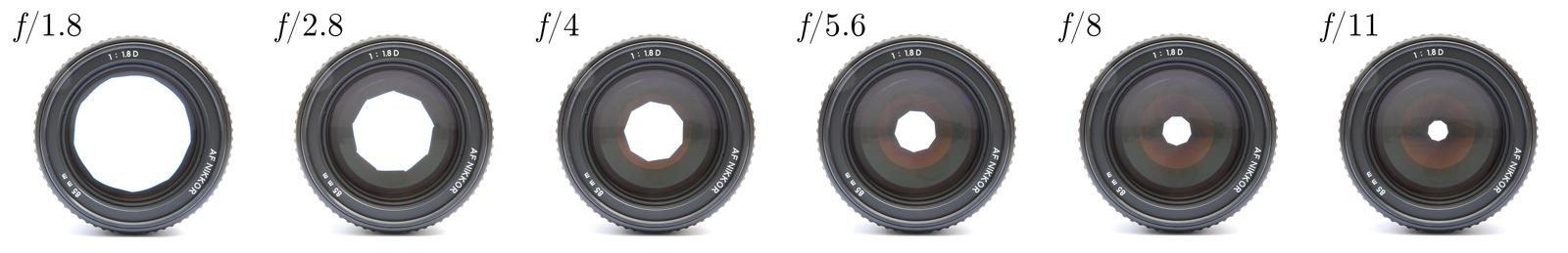 Un objectif selon différentes ouvertures (Image: Wikipédia).