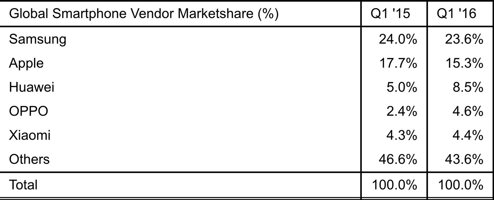 Les statistiques compilées par la firme Strategy Analytics.