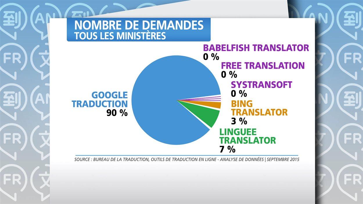 Nombre de requêtes soumises par les fonctionnaires fédéraux à des outils de traduction (Image: Radio-Canada).