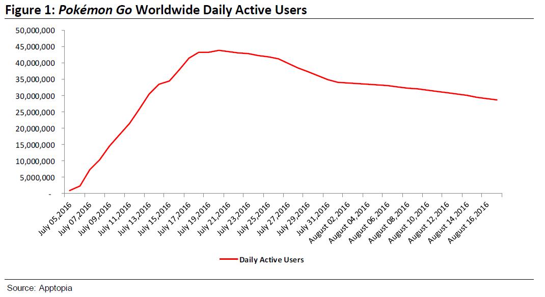 L'utilisation active de PokémonGO au quotidien à l'échelle internationale (Image : Apptopia).