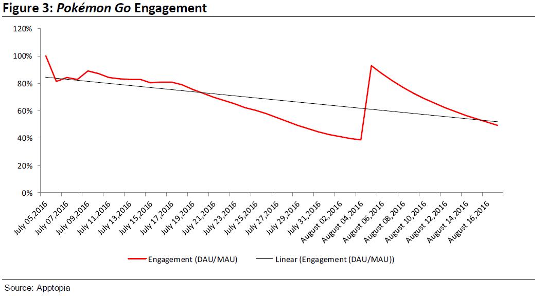 Le niveau d'engagement des utilisateurs de PokémonGO (Image : Apptopia).