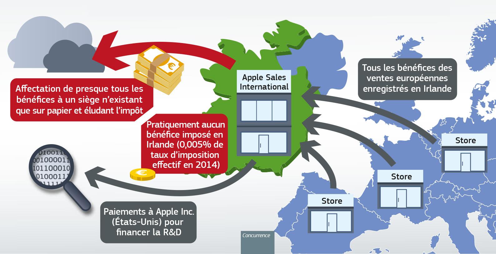 Un schéma de l'aide fiscale illégale accordée par l'Irlande à Apple selon la Commission européenne.