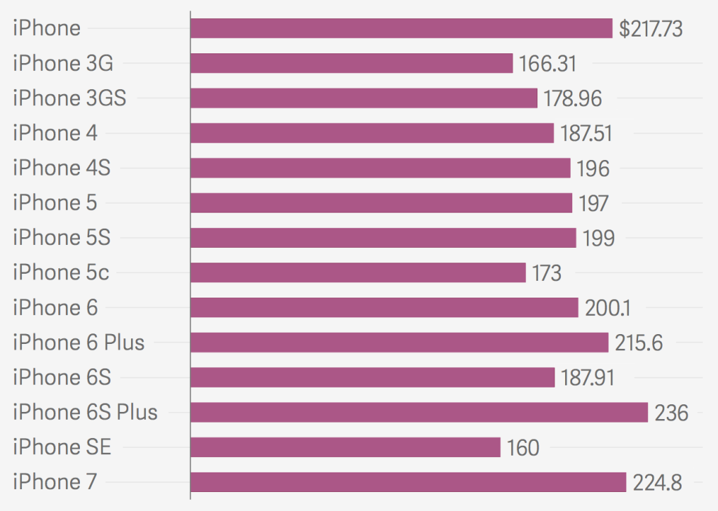 Les coûts de fabrication de l'iPhone selon les divers modèles (Image: Quartz).