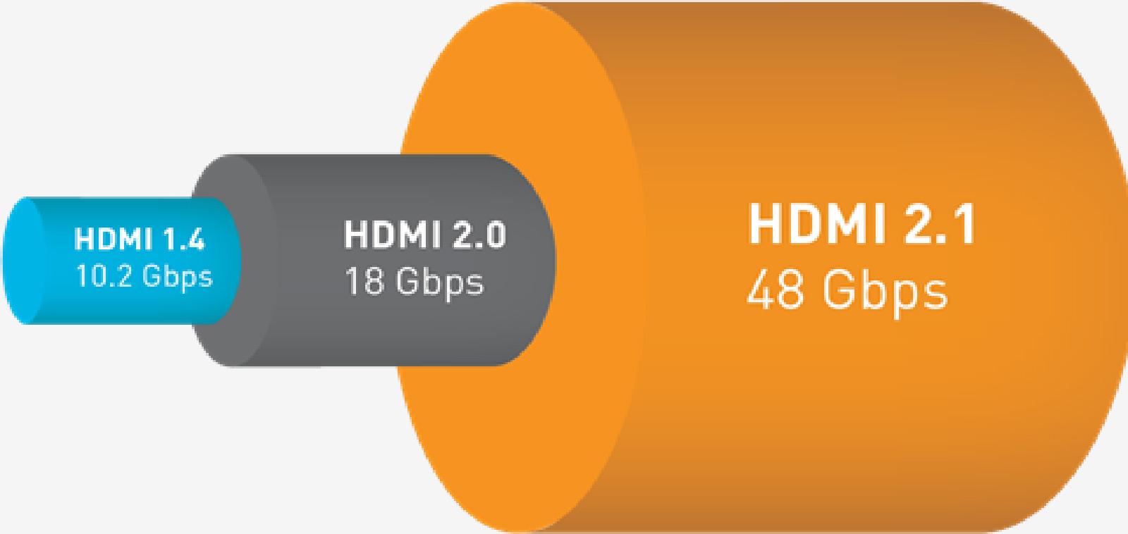 Schéma vulgarisant les différents débits des principales normes HDMI (Source: HDMI Forum).