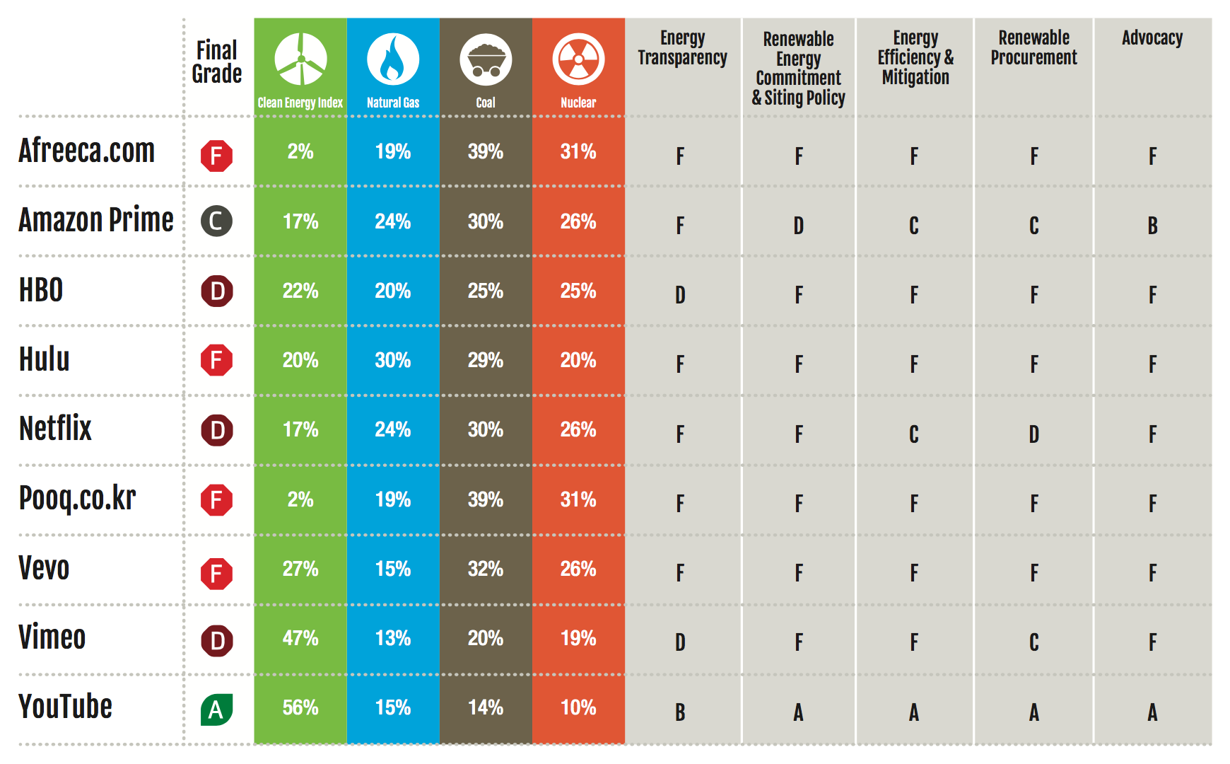 Tableau analysant les sources énergétiques des principaux services de vidéo sur demande (Source Greenpeace).