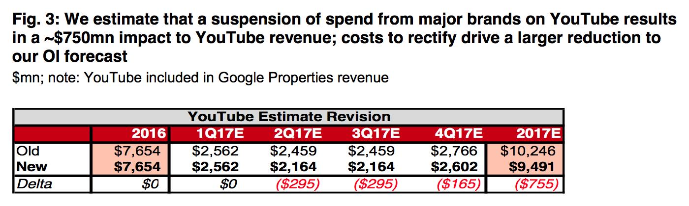 Révision des prévisions annuelles de YouTube (Image: Nomura Instinet).