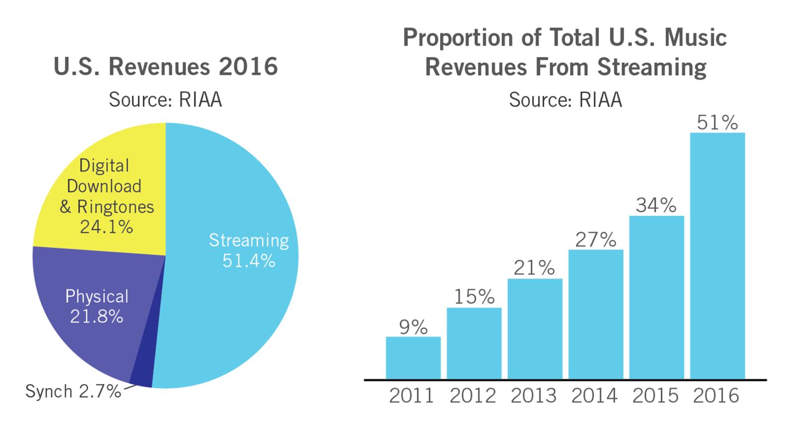 Les parts des diverses sources de revenus pour 2016 aux État-Unis, et la croissance des revenus puisés des services de diffusion par Internet.