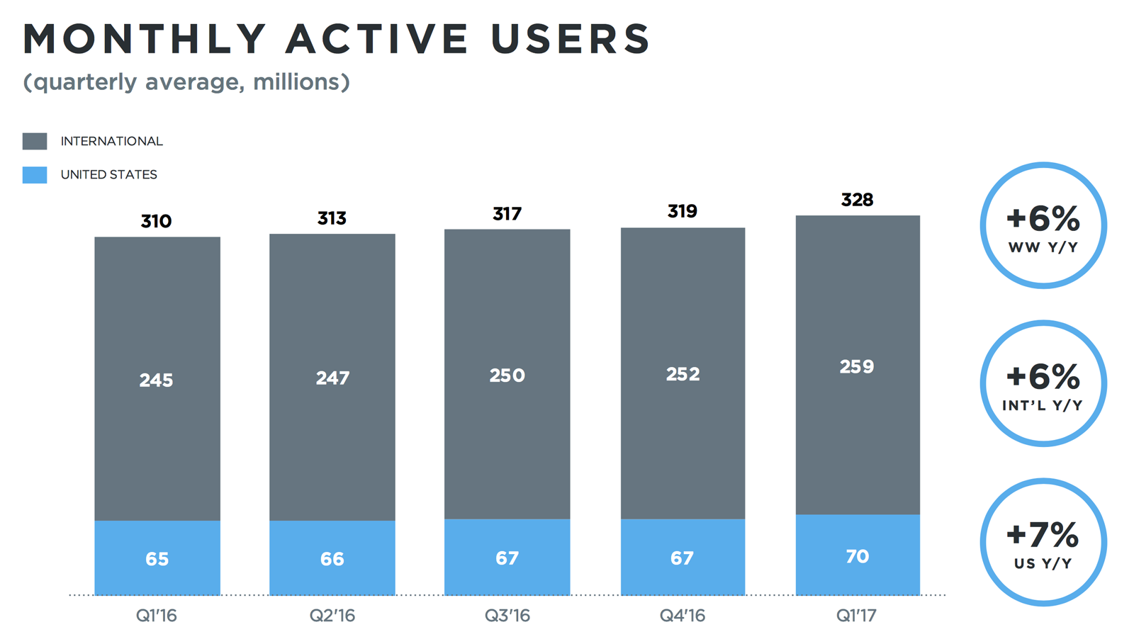 monthlyactiveusers