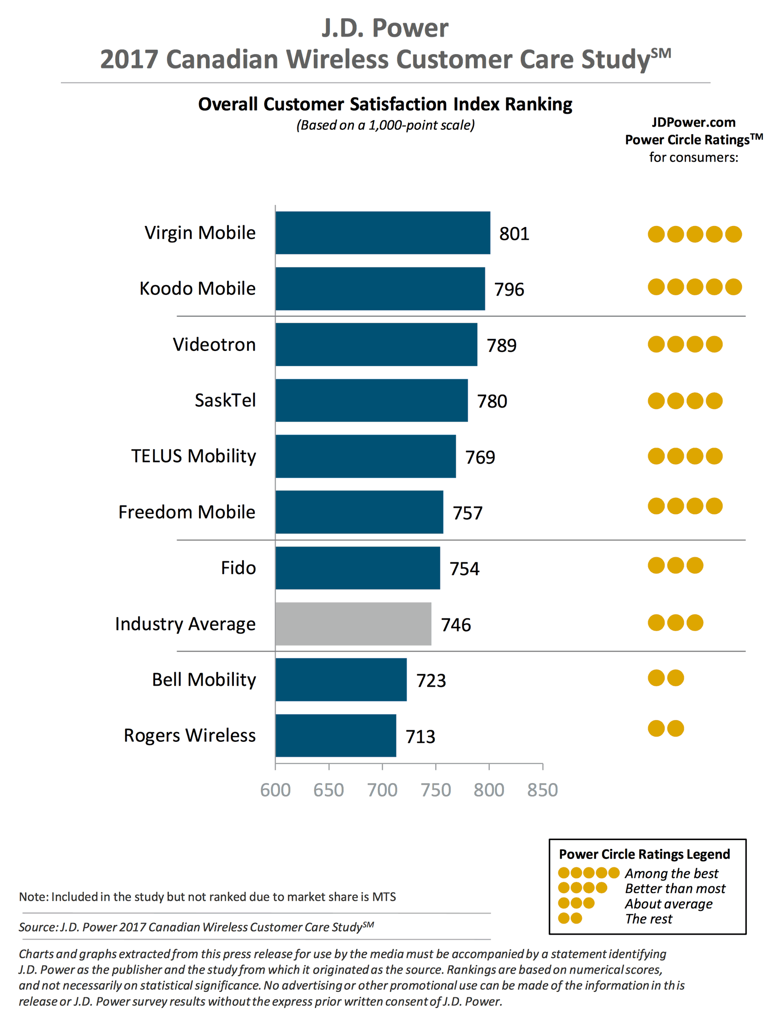 jdpowermobilecanada2017