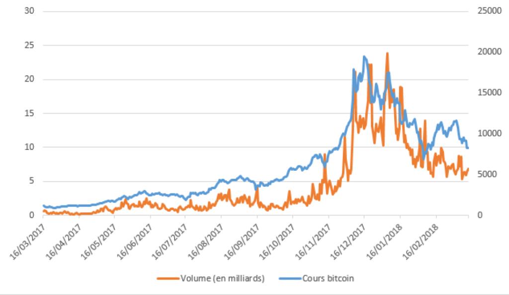 Après une montée fulgurante en décembre 2017, le Bitcoin a perdu énormément de valeur au début de 2018